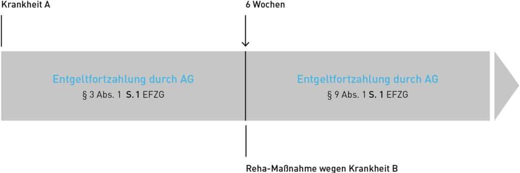 Maßnahmen zur medizinischen Vorsorge und Rehabilitation I, Insight von Sabine Feindura, Rechtsanwältin der Kanzlei Buse Heberer Fromm